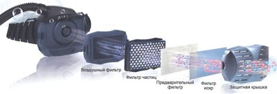 Запасные части для вентиляционного блока LCD щитков