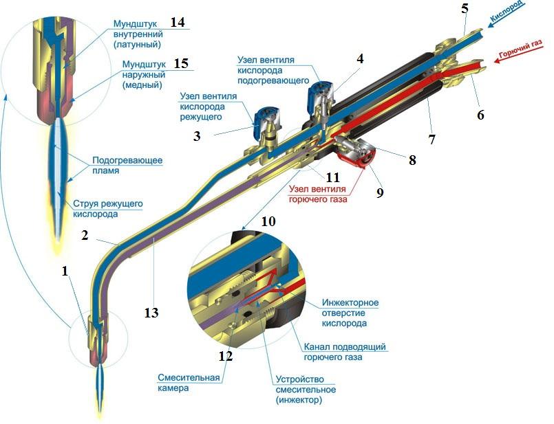 Принципиальная схема инжекторного резака