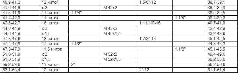 Метрические резьбы упорные таблица