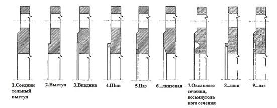 Варианты исполнений поверхности фланцев
